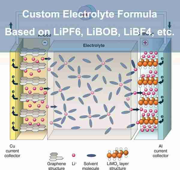 Lithium ion battery electrolyte