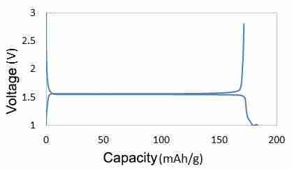Lithium Titanate charge/discharge